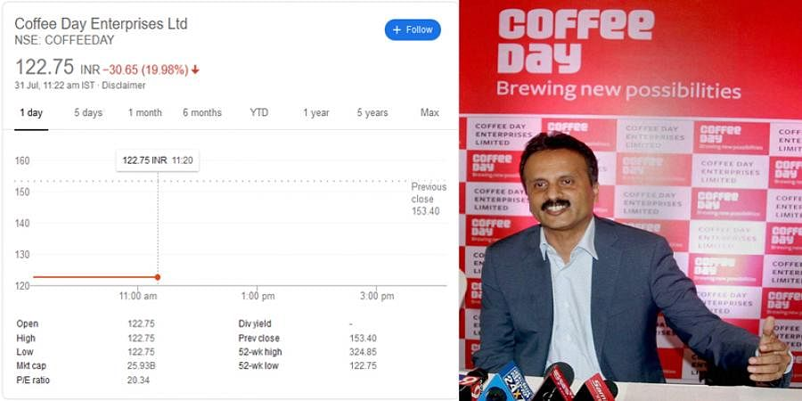 Coffee Day Enterprises Shares Plunge 20% For Second Day